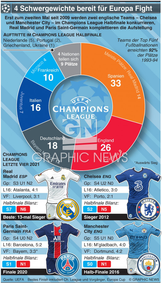 UEFA Champions League H-Finale Aufstellung 2021 infographic