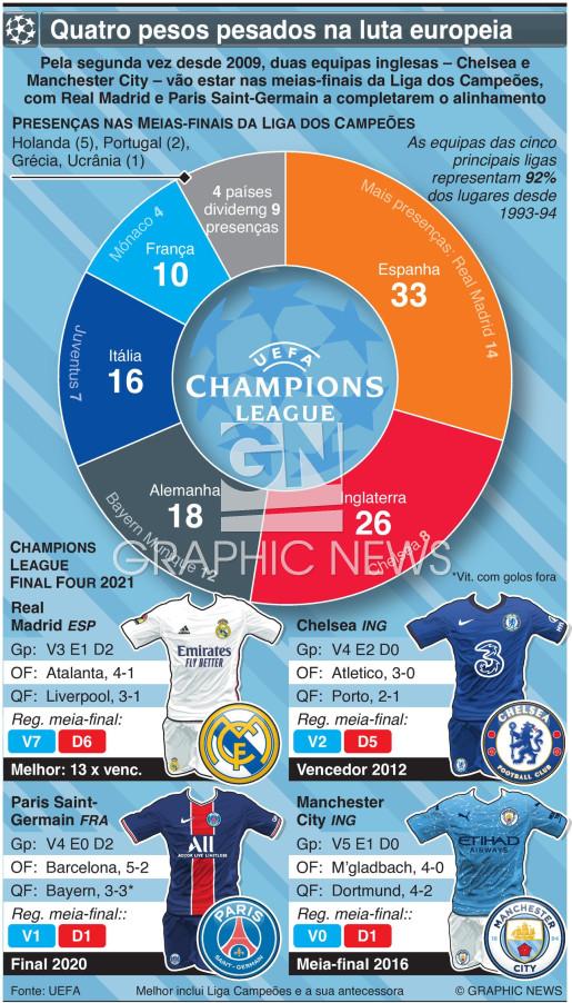 Meias-finais da Liga dos Campeões 2021 infographic