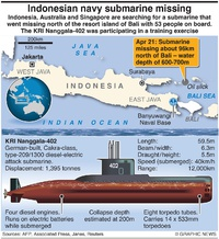 MILITARY: Indonesia's missing submarine infographic