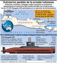 EJÉRCITOS: Submarino desaparecido de Indonesia infographic