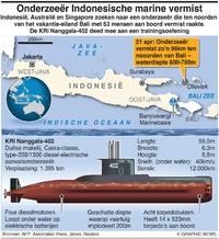 MILITARY: Indonesische onderzeeër vermist infographic