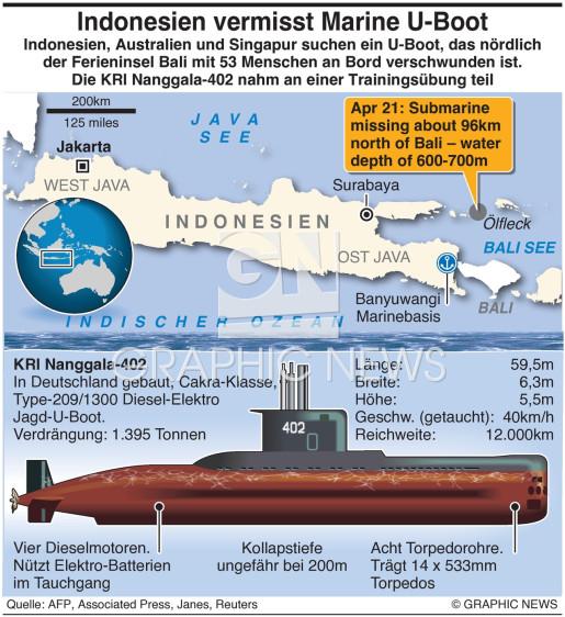 Indonesien vermisst ein U-Boot infographic