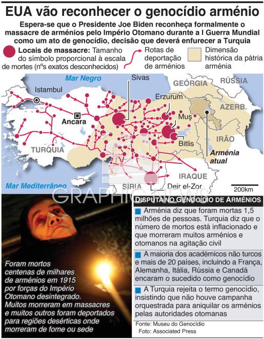 Biden vai reconhecer o genocídio arménio infographic