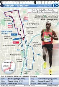 TOKIO 2020: Olympischer Marathon infographic