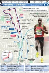 TOKYO 2020: Olympic Marathon infographic