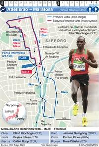 TÓQUIO 2020: Maratona Olímpica infographic