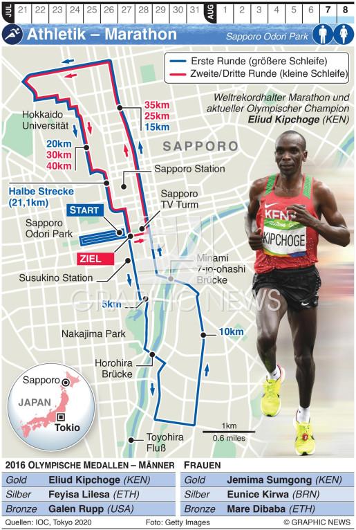 Olympischer Marathon infographic