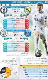 كرة قدم: دوري الأبطال - الدور نصف النهائي - الجولة الأولى - 27 - 28 نيسان infographic