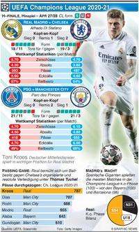 FUSSBALL: Champions League Halbfinale, Hinspiel, 27.-28. Apr  infographic