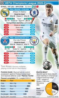SOCCER: Champions League Semi-final, 1st leg, Apr 27-28 infographic