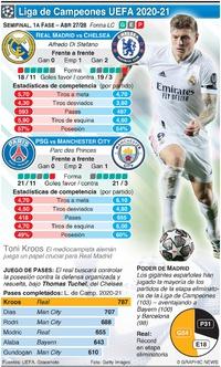SOCCER: Semifinal de la Liga de Campeones, 1a fase, Abr 27-28 infographic