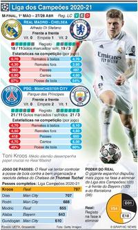 FUTEBOL: Liga dos Campeões, meias-finais, 1ª mão, 27-28 Abr infographic