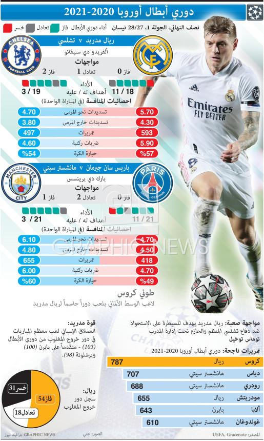 دوري الأبطال - الدور نصف النهائي - الجولة الأولى - 27 - 28 نيسان infographic