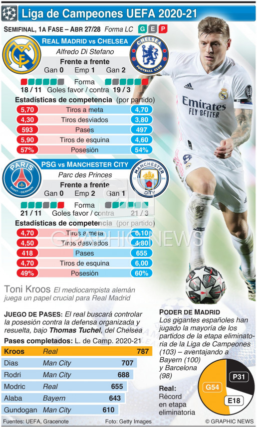 Semifinal de la Liga de Campeones, 1a fase, Abr 27-28 infographic