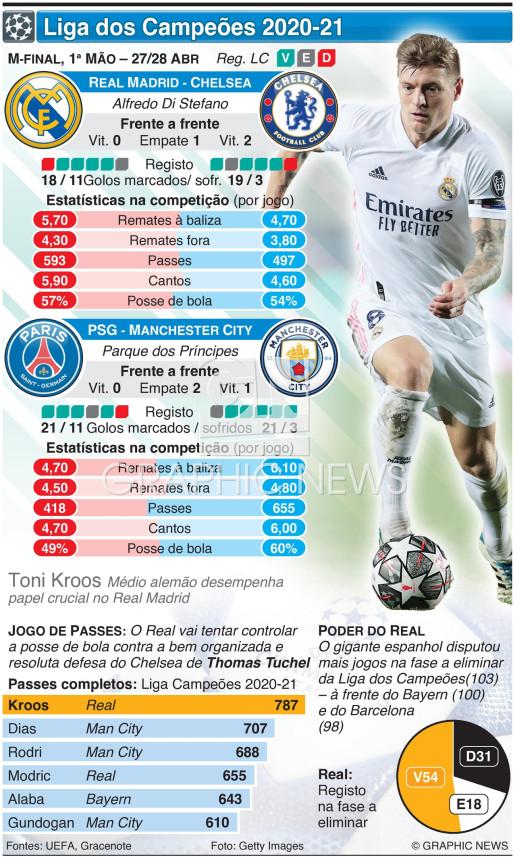 Liga dos Campeões, meias-finais, 1ª mão, 27-28 Abr infographic