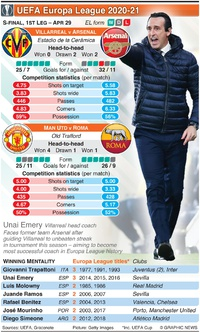 SOCCER: UEFA Europa League Semi-final, 1st leg, Apr 29 infographic