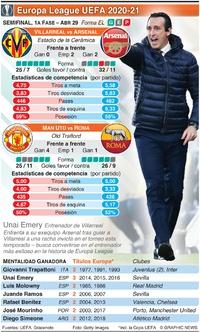 SOCCER: Semifinal de Europa League UEFA, 1a fase, Abr 29 infographic
