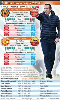 VOETBAL: UEFA Europa League Halve finale, 1e wedstrijd, 29 apr infographic