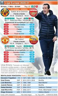 FUTEBOL: Liga Europa, meias-finais, 1ª mão, 29 Abr infographic