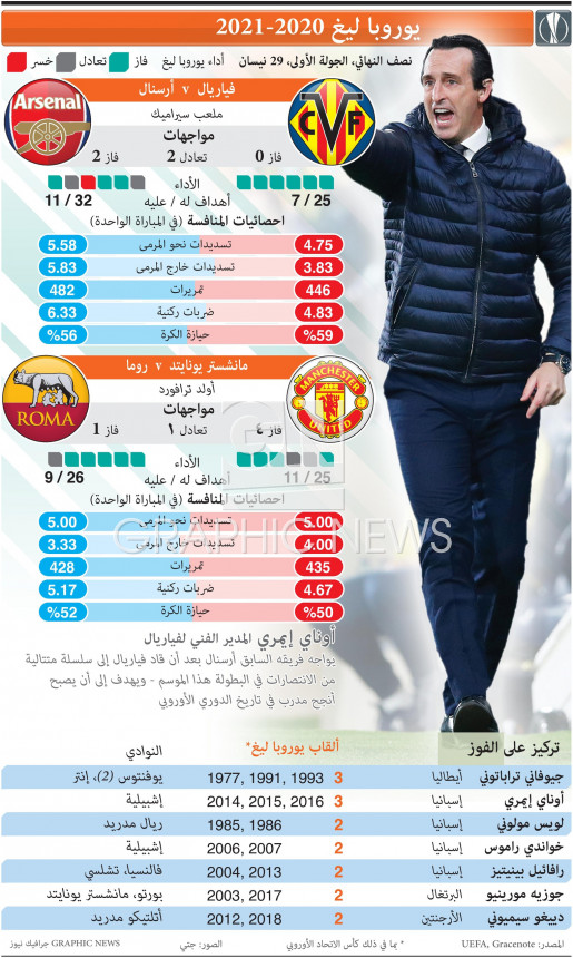UEFA Europa League Semi-final, 1st leg, Apr 29 infographic