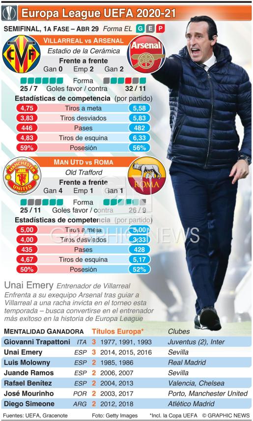 Semifinal de Europa League UEFA, 1a fase, Abr 29 infographic