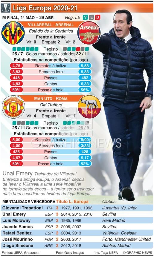 Liga Europa, meias-finais, 1ª mão, 29 Abr infographic