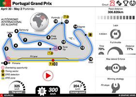 F1: Portugal GP 2021 interactive infographic