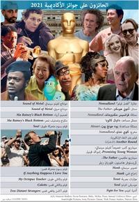 أفلام: الحائزون على جوائز الأكاديمية 2021 infographic