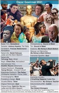 FILME: Oscar Gewinner 2021 infographic