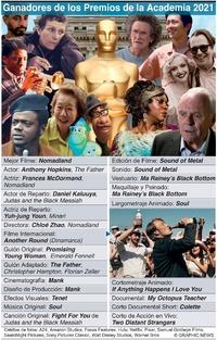 CINE: Ganadores de los Premios Oscar 2021 infographic
