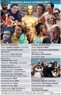 FILM: Oscar-winnaars 2021 infographic