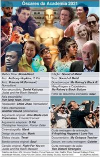 CINEMA: Vencedores dos Óscares da Academia 2021 infographic