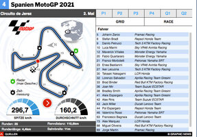 MOTOGP: Spanien MotoGP 2021 interactive infographic
