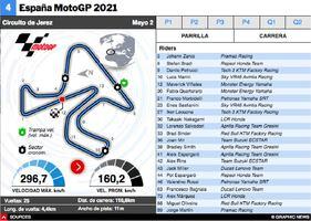 MOTOGP: MotoGP España 2021 Interactivo infographic