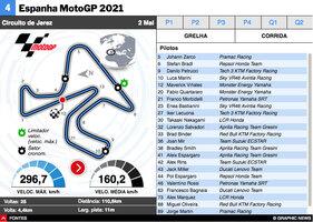 MOTOGP: MotoGP de Espanha 2021 interactivo infographic