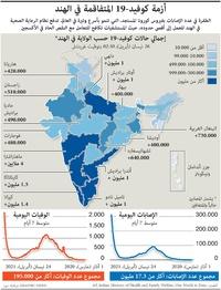 صحة: أزمة كوفيد19- المتفاقمة في الهند infographic