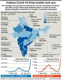 GESUNDHEIT: Indiens rasante Ausbreitung von Covid infographic