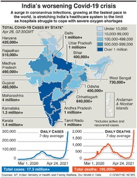 HEALTH: India Covid surge infographic