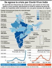 SALUD: Repunte de Covid en India infographic