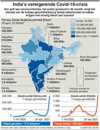 GEZNDHEID: Indiase Covid-golf infographic