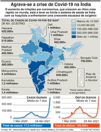 SAÚDE: Crise de Covid na Índia infographic