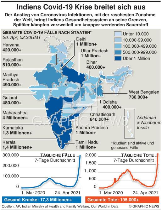 Indiens rasante Ausbreitung von Covid infographic