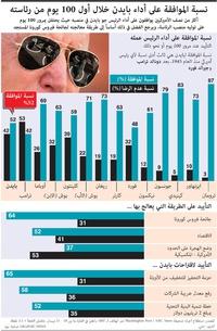 سياسة: نسبة الموافقة على أداء بايدن خلال أول 100 يوم من رئاسته infographic