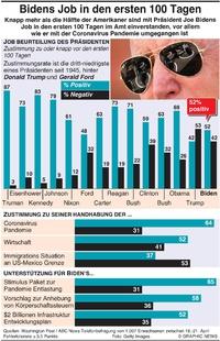 POLITIK: Zustimmung zu Bidens Job in den ersten 100 Tagen infographic
