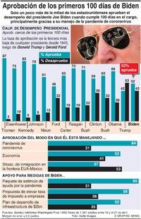 POLÍTICA: Aprobación del desempeño de Biden en sus primeros 100 días infographic
