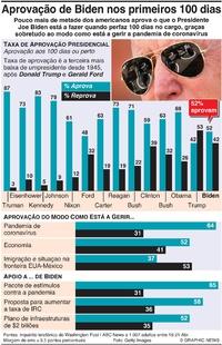 POLÍTICA: Taxa de aprovação de Biden nos primeiros 100 dias infographic