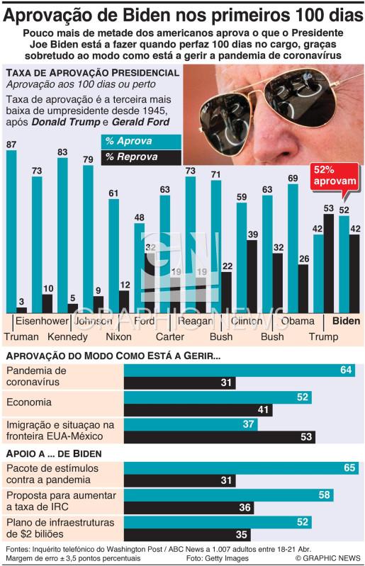 Taxa de aprovação de Biden nos primeiros 100 dias infographic