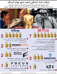أفلام: شركات البث التدفقي تحصد تسع جوائز أوسكار infographic