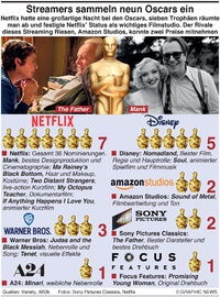 FILM: Streamers' Oscars  infographic