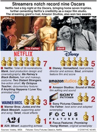 MOVIES: Streamers' Oscars awards infographic